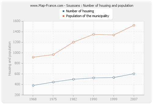 Soussans : Number of housing and population