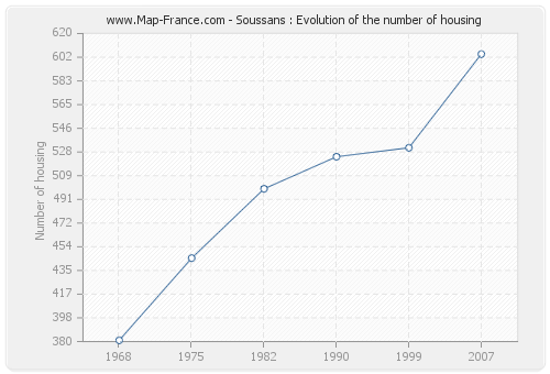 Soussans : Evolution of the number of housing