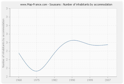 Soussans : Number of inhabitants by accommodation