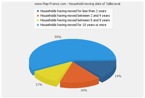 Household moving date of Taillecavat