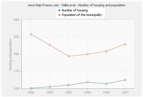 Taillecavat : Number of housing and population