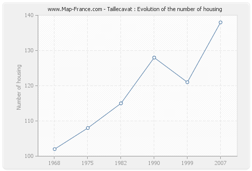 Taillecavat : Evolution of the number of housing