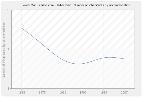 Taillecavat : Number of inhabitants by accommodation