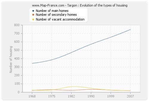 Targon : Evolution of the types of housing