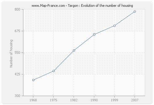 Targon : Evolution of the number of housing