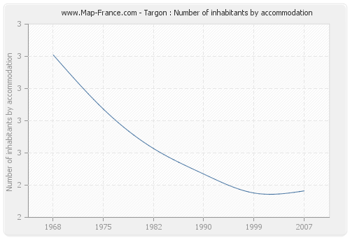 Targon : Number of inhabitants by accommodation