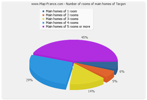 Number of rooms of main homes of Targon