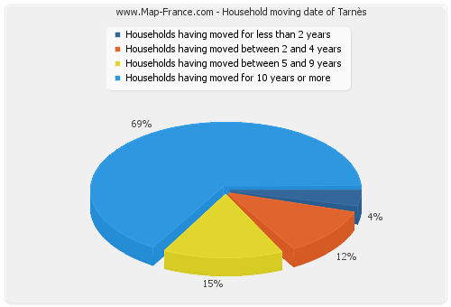 Household moving date of Tarnès