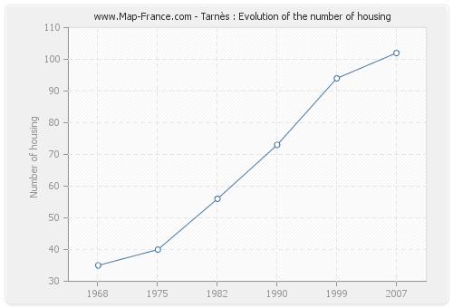 Tarnès : Evolution of the number of housing