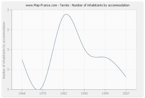 Tarnès : Number of inhabitants by accommodation