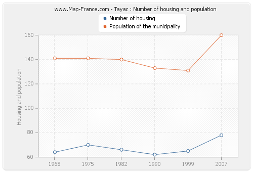 Tayac : Number of housing and population