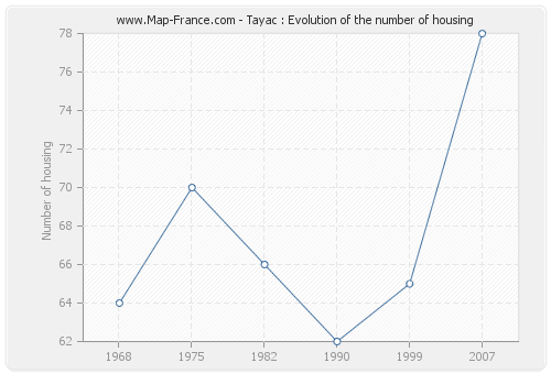 Tayac : Evolution of the number of housing