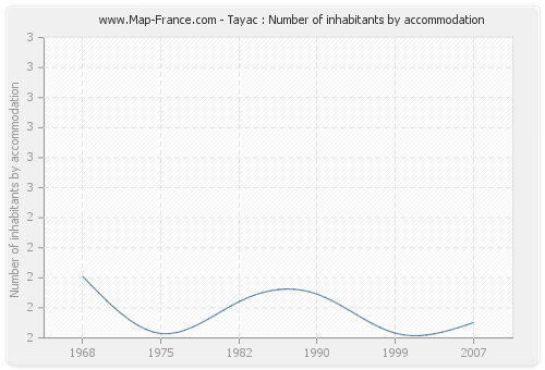 Tayac : Number of inhabitants by accommodation