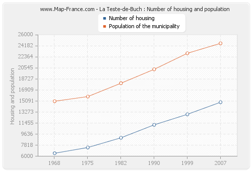 La Teste-de-Buch : Number of housing and population