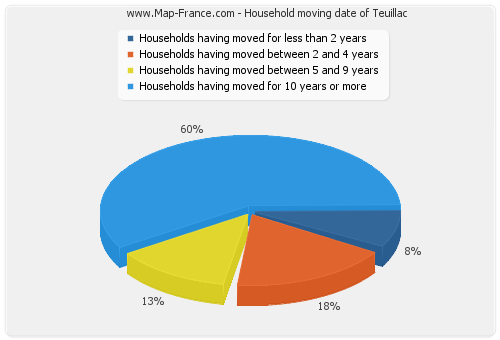 Household moving date of Teuillac
