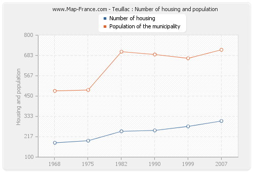 Teuillac : Number of housing and population
