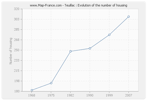 Teuillac : Evolution of the number of housing
