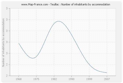 Teuillac : Number of inhabitants by accommodation