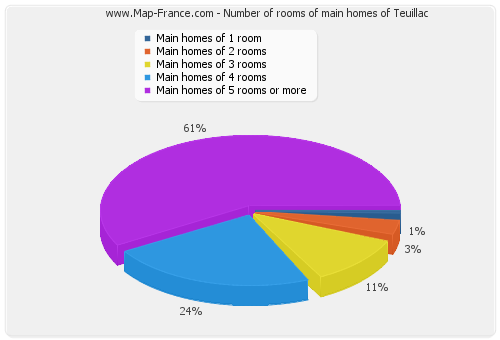 Number of rooms of main homes of Teuillac