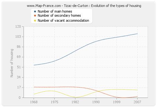 Tizac-de-Curton : Evolution of the types of housing