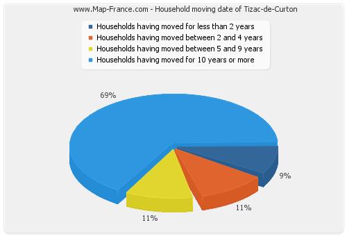 Household moving date of Tizac-de-Curton