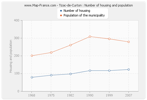 Tizac-de-Curton : Number of housing and population