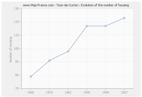 Tizac-de-Curton : Evolution of the number of housing