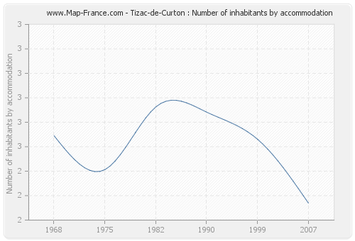 Tizac-de-Curton : Number of inhabitants by accommodation