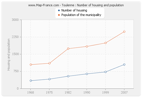 Toulenne : Number of housing and population