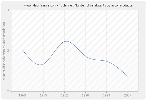 Toulenne : Number of inhabitants by accommodation