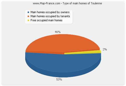 Type of main homes of Toulenne