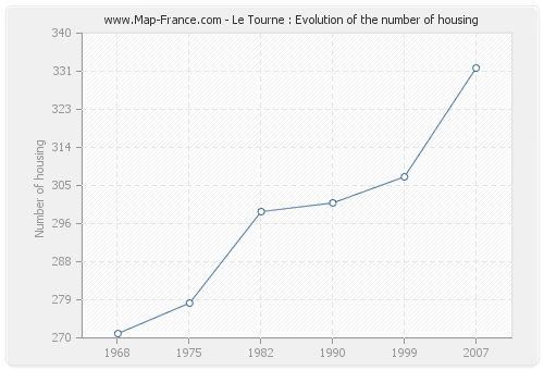 Le Tourne : Evolution of the number of housing