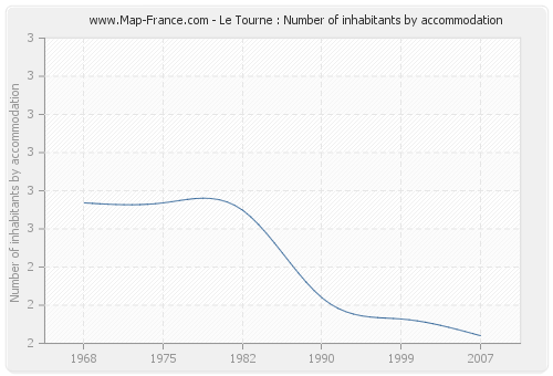 Le Tourne : Number of inhabitants by accommodation