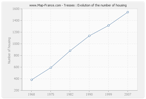 Tresses : Evolution of the number of housing