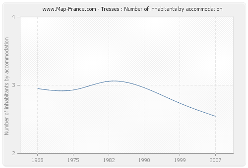 Tresses : Number of inhabitants by accommodation