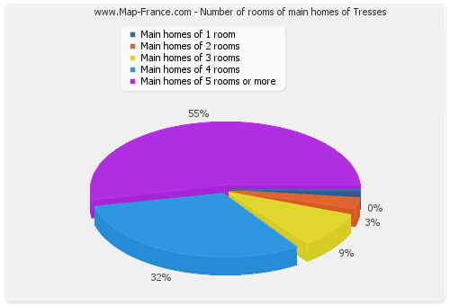 Number of rooms of main homes of Tresses