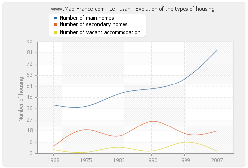 Le Tuzan : Evolution of the types of housing