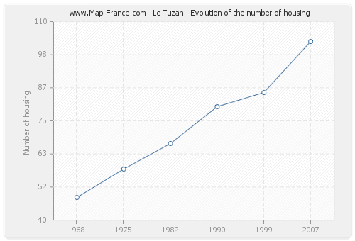 Le Tuzan : Evolution of the number of housing