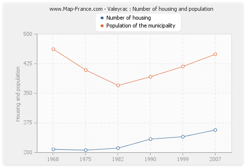 Valeyrac : Number of housing and population