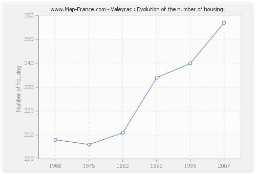 Valeyrac : Evolution of the number of housing
