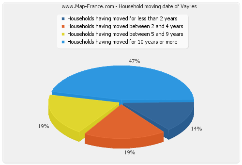 Household moving date of Vayres