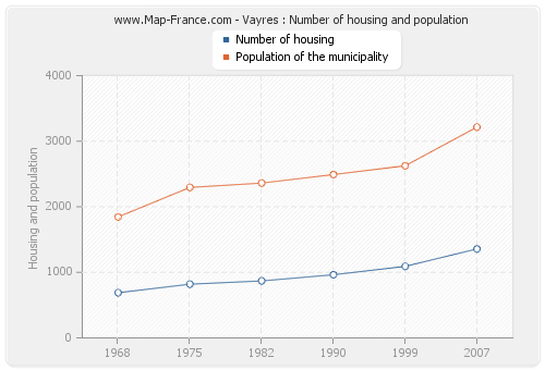 Vayres : Number of housing and population