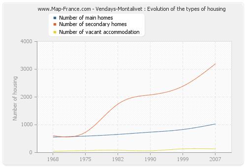 Vendays-Montalivet : Evolution of the types of housing