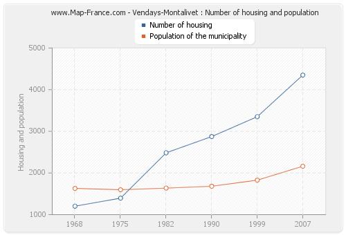 Vendays-Montalivet : Number of housing and population