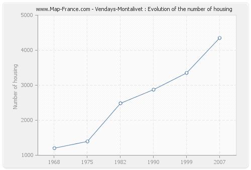 Vendays-Montalivet : Evolution of the number of housing