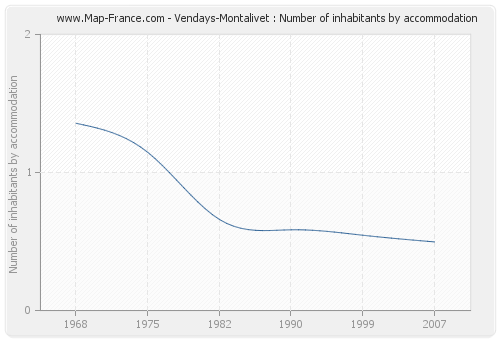 Vendays-Montalivet : Number of inhabitants by accommodation