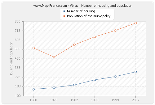 Vérac : Number of housing and population