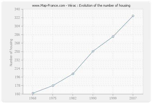 Vérac : Evolution of the number of housing