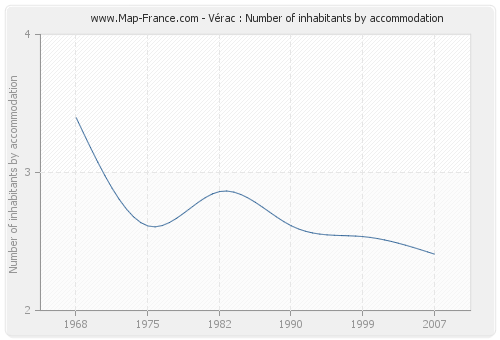 Vérac : Number of inhabitants by accommodation