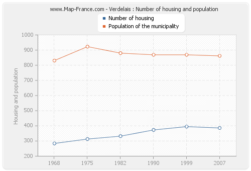 Verdelais : Number of housing and population